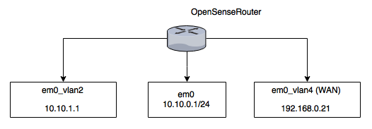 OPNsense router Topology