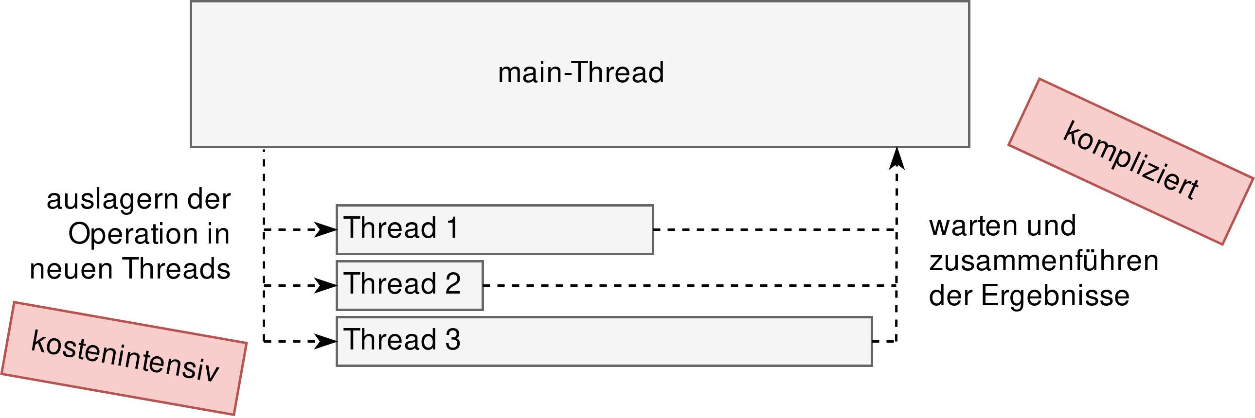 Abbildung 2: Operationen in neue Threads auslagern: asynchron, aber blockierend