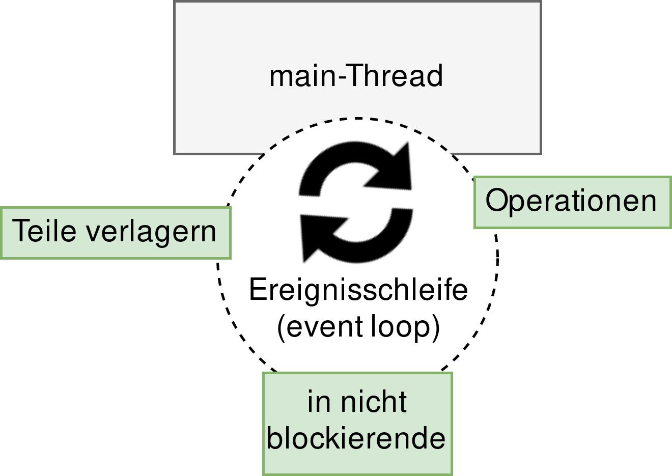 Abbildung 3: Verwendung einer Ereignisschleife zur Abarbeitung der Operationen (Operationen in nicht blockierende Teile verlagern)