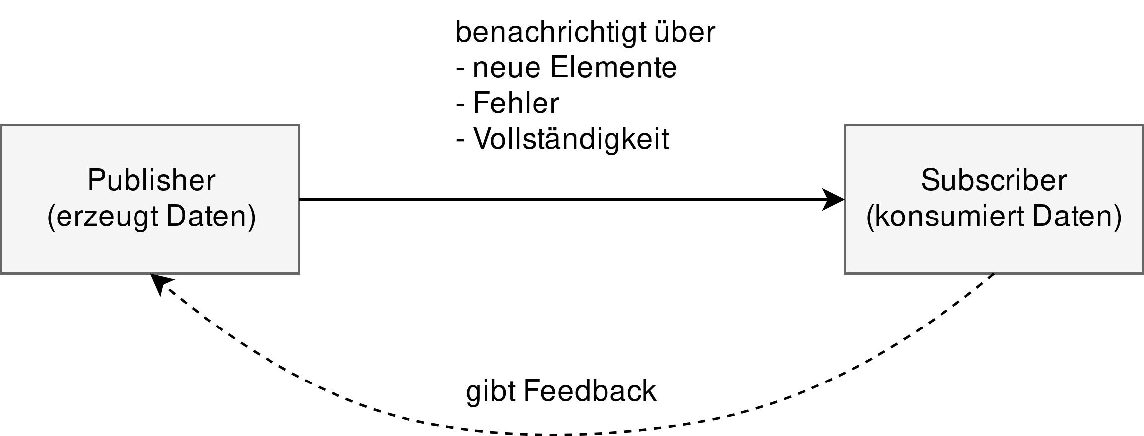 Abbildung 4: Zusammenhang zwischen Publisher und Subscriber