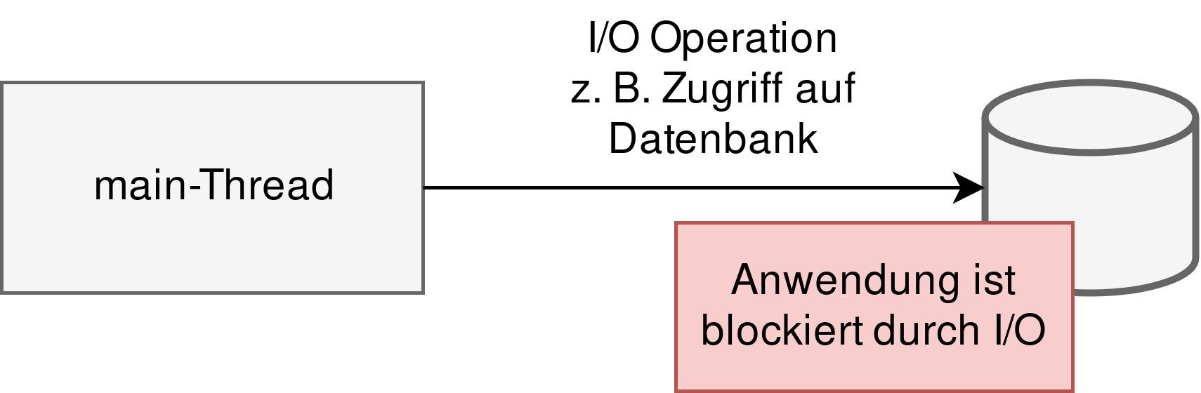 Abbildung 1: main-Thread wird durch I/O blockiert