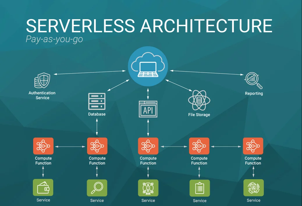 Serverless architecture<br>Source : https://blog.g2crowd.com/blog/trends/digital-platforms/2018-dp/serverless-computing/