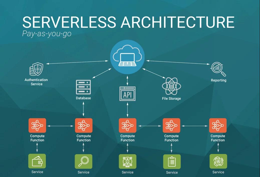 Serverless architecture<br>Source : https://blog.g2crowd.com/blog/trends/digital-platforms/2018-dp/serverless-computing/