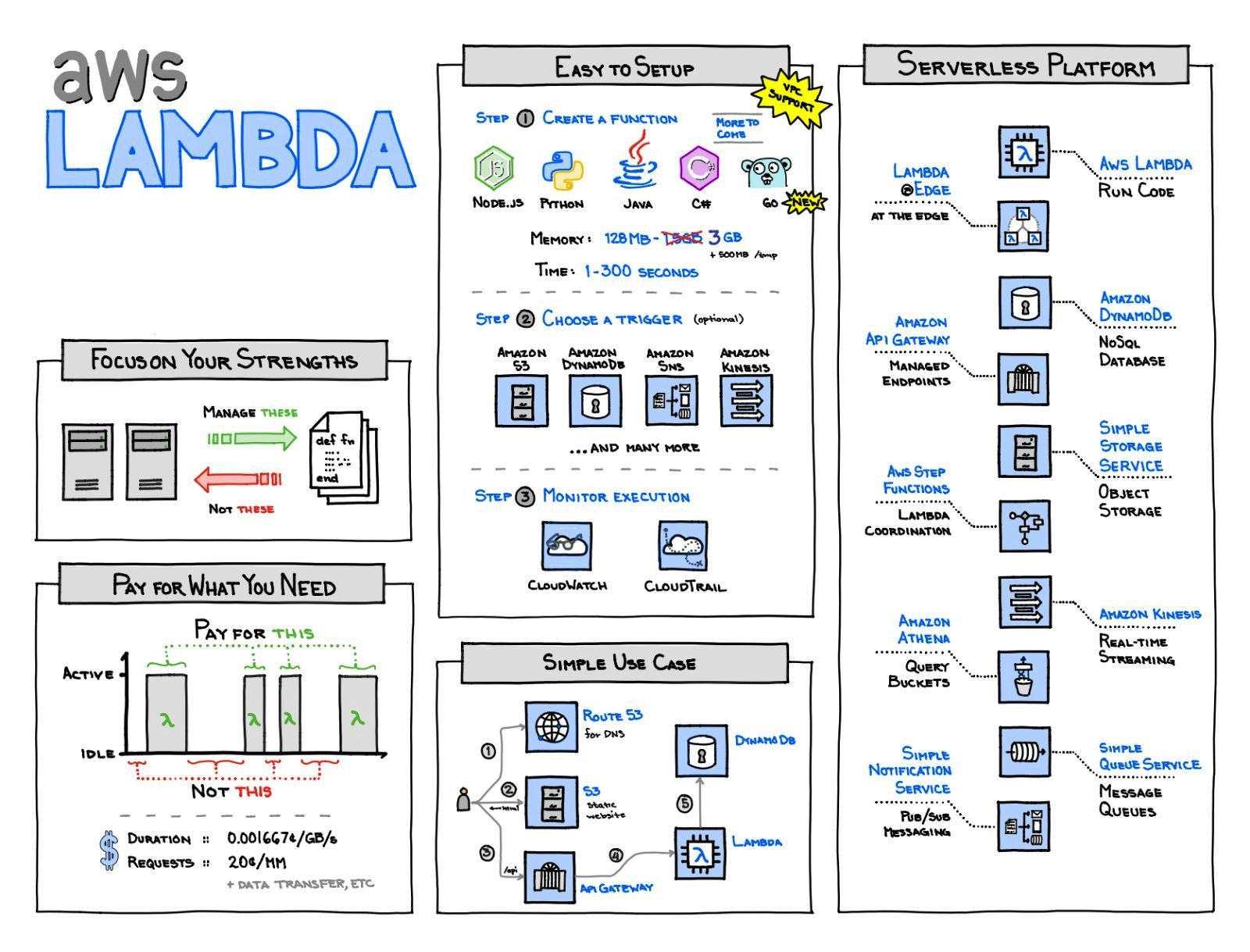 AWS Lambda<br>Source: https://www.awsgeek.com/posts/aws-lambda-notes/