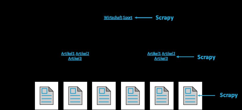 Struktur der Webseite einer Tageszeitung